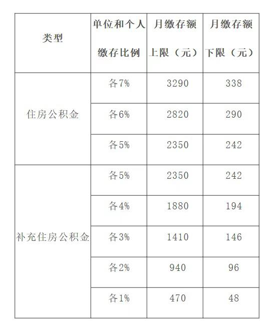 上海调整公积金比例