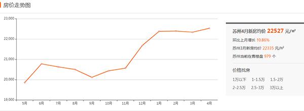 苏州房价近一年走势图