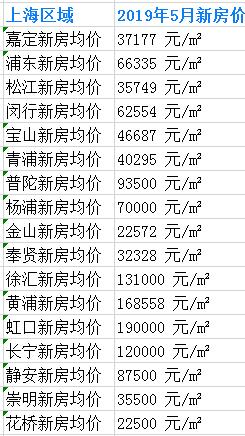 2019上海新房价列表