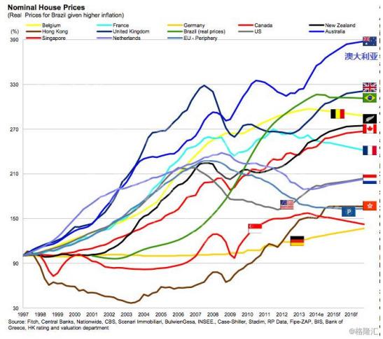 澳大利亚房价疯涨55年,终于崩了477.jpg
