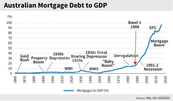 澳大利亚房价疯涨55年,终于崩了1657.jpg