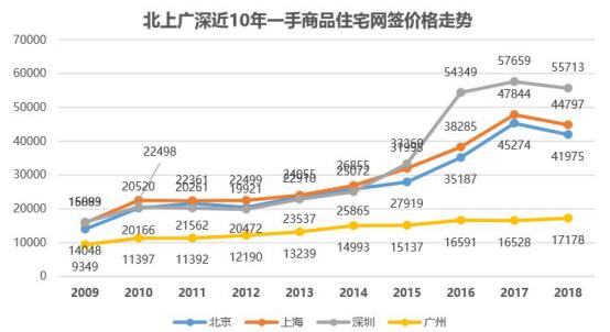 2019年深圳房价新政策1