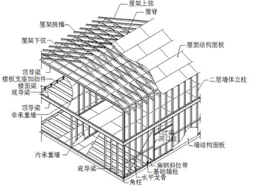 轻钢别墅框架分解图